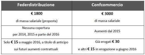 federdistribuzione_confcommercio